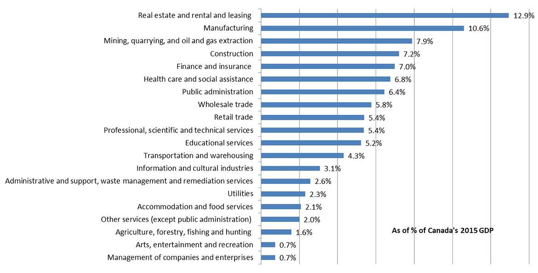 Northern Economic Diversification Index